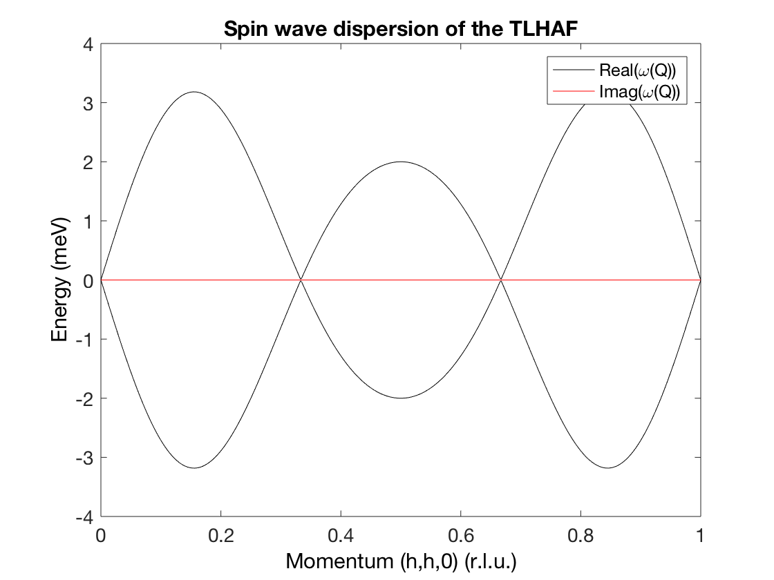 title('Spin wave dispersion of the TLHAF')
